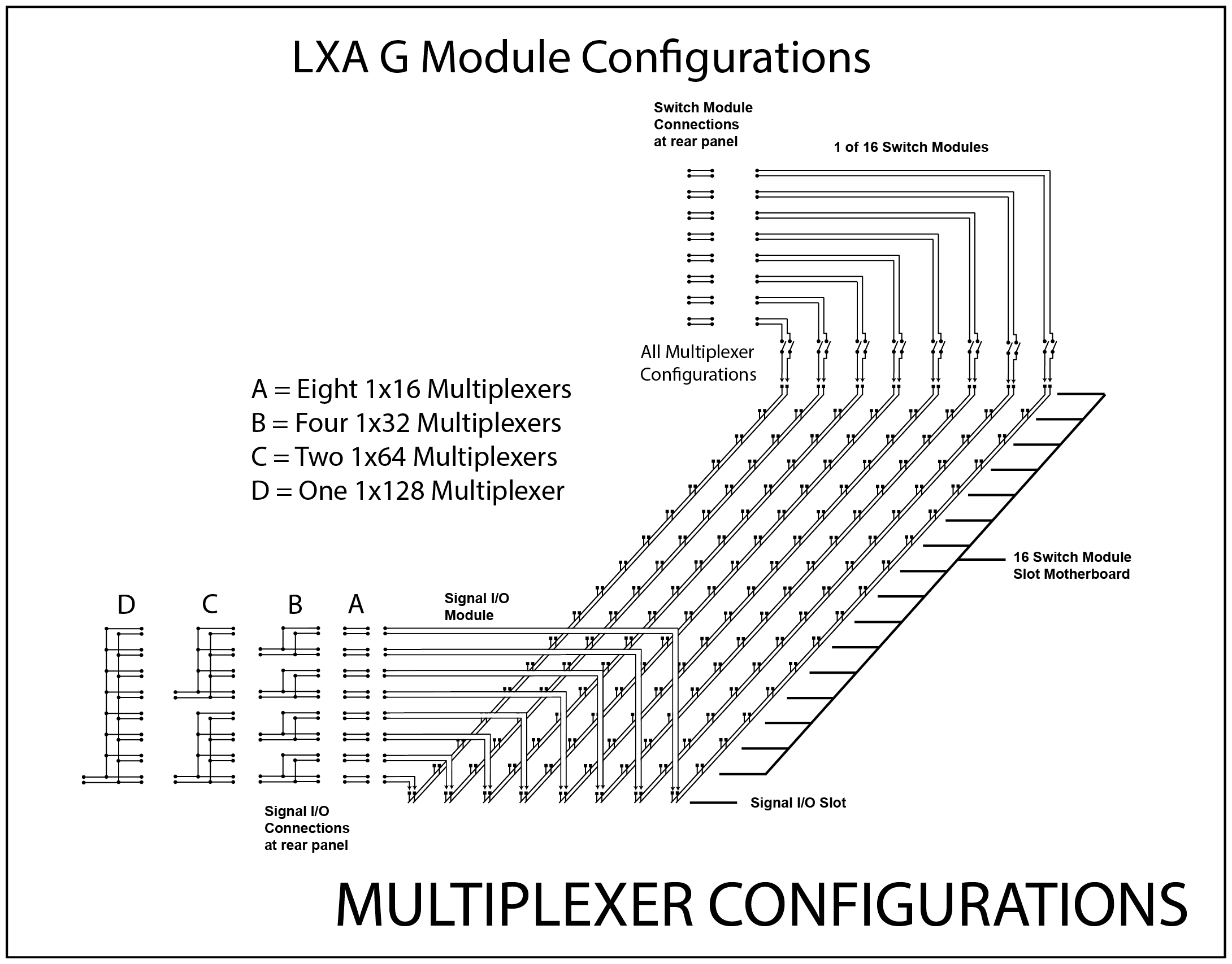 LXA Switch Modules